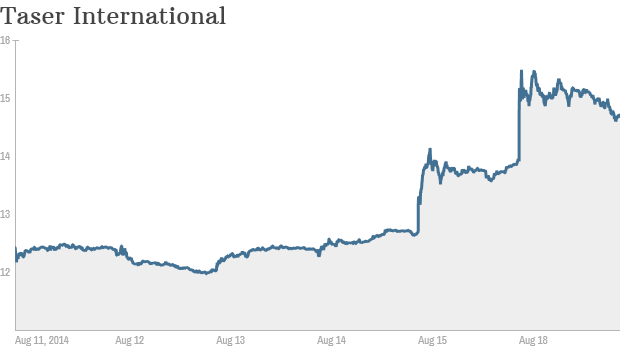 taser stock chart tuesday