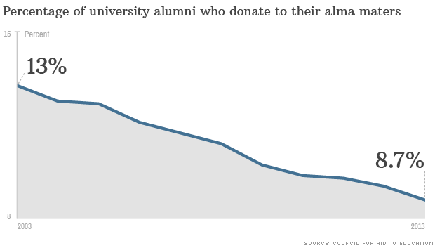 percentage alumni donation