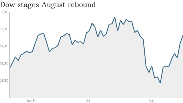 Dow August rebound chart 2