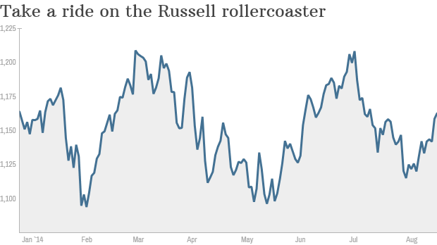 Russell 2K YTD