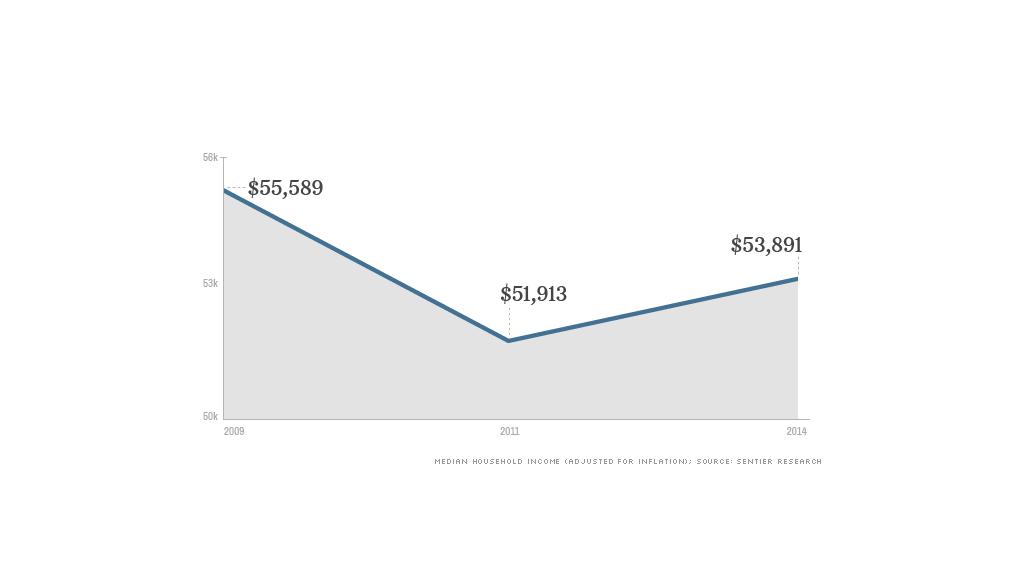 household income dot top