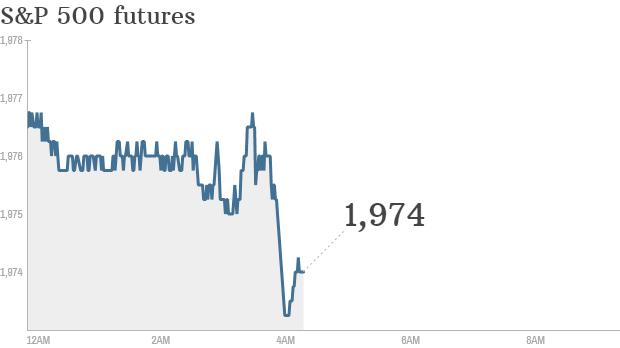 S&P futures 2014 08 20