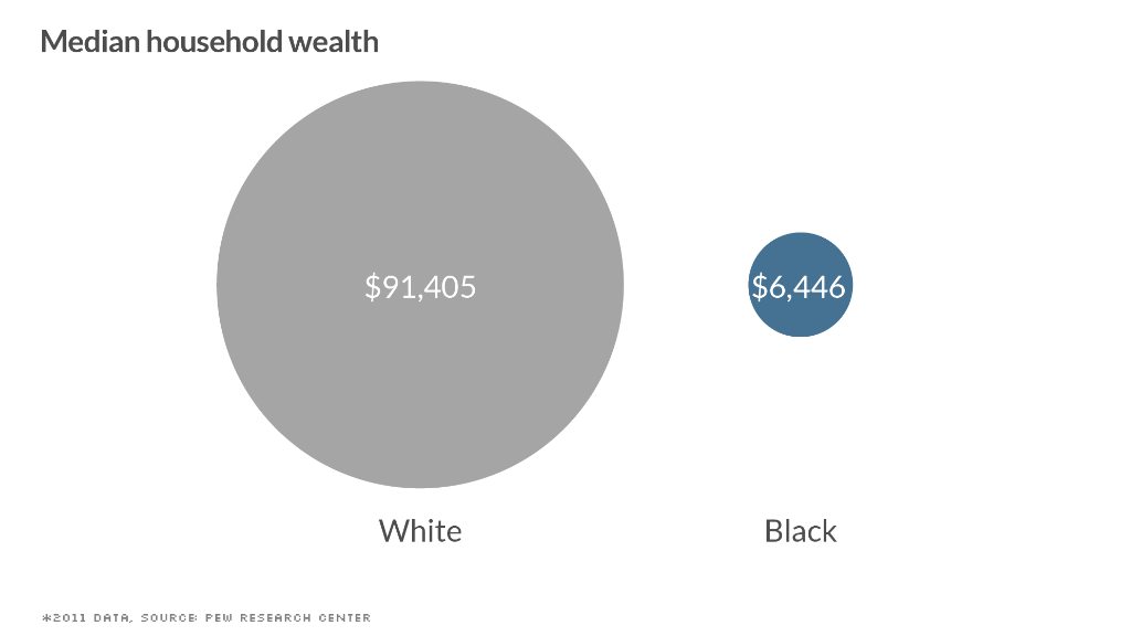 black white divide wealth