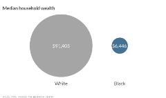 Disturbing stats on black-white inequality