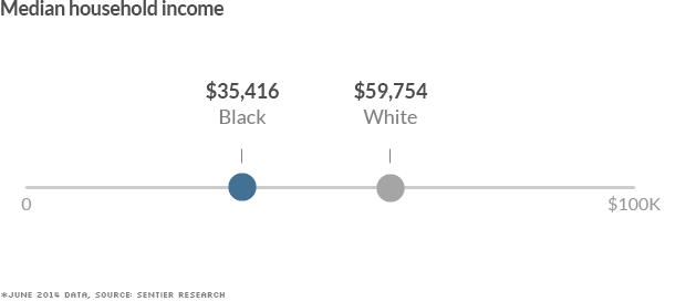 black white divide median income