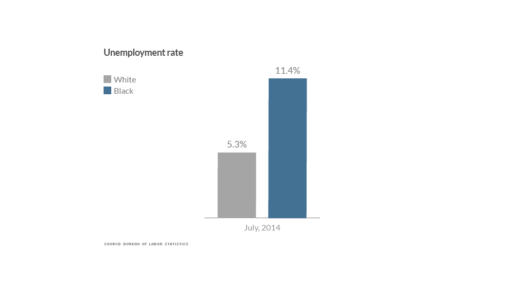 black white divide unemployment