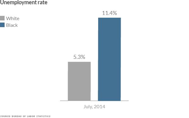 black white divide unemployment
