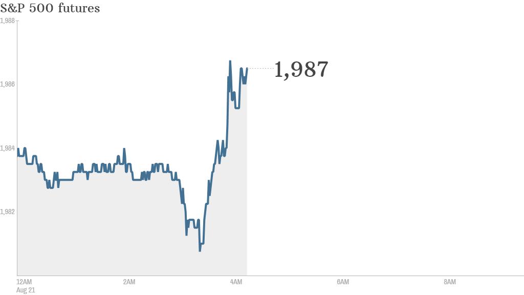 S&P futures 2014 08 21