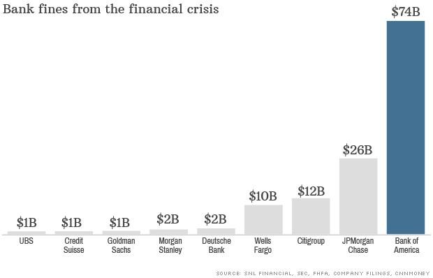 bank fines 2