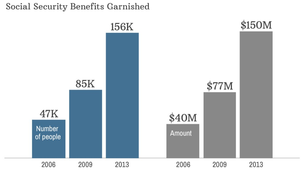 chart social security garnished