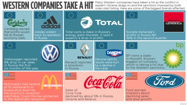 western companies russia in story