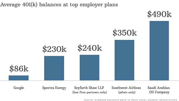 BrightScope's These five 401(k)s are among the top employer plans ...