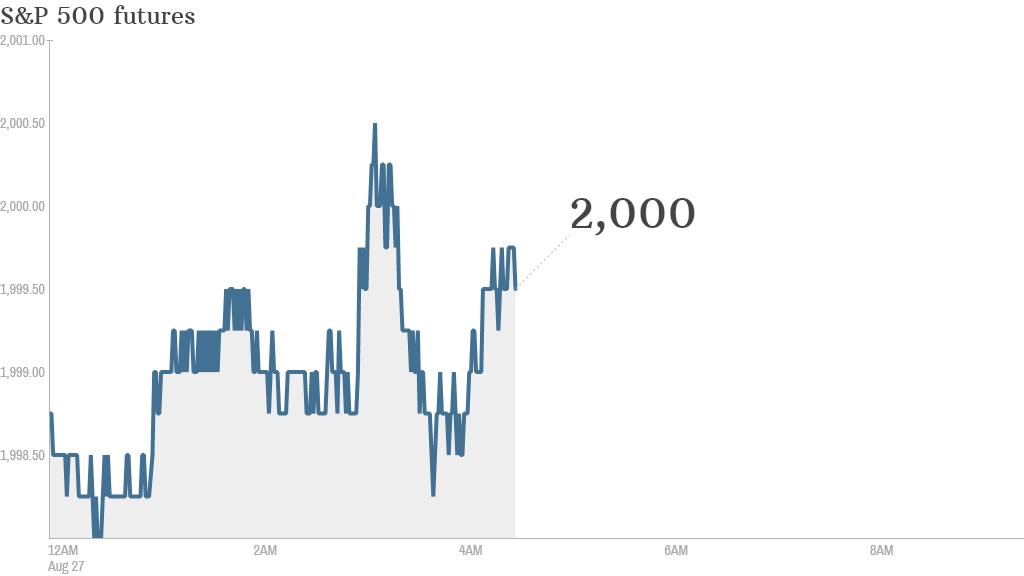 S&P futures 2014 08 27