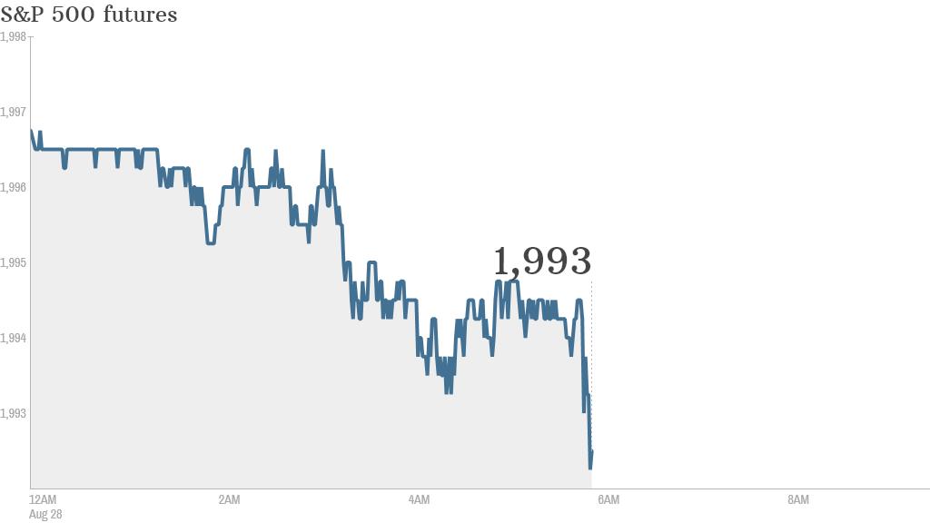 S&P futures 2014 0828