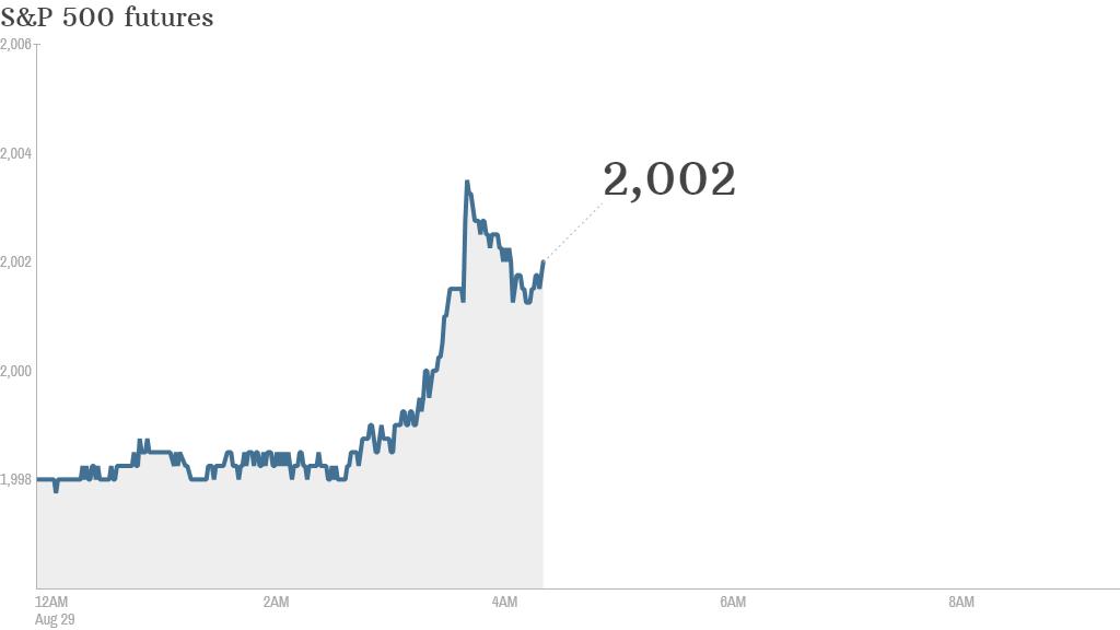 S&P futures 2014 08 29