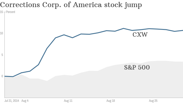 Corrections Corp stock rise