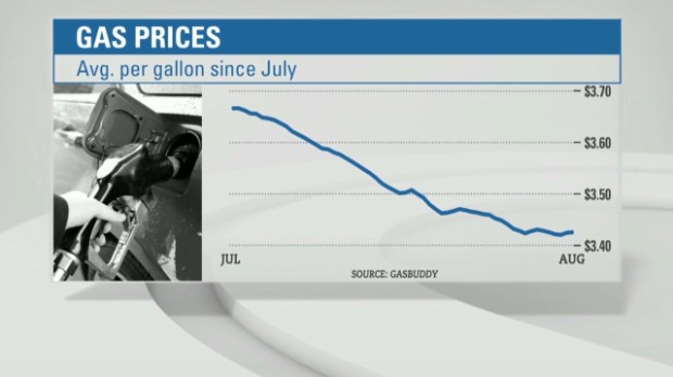 Labor Day gas prices at 4-year low