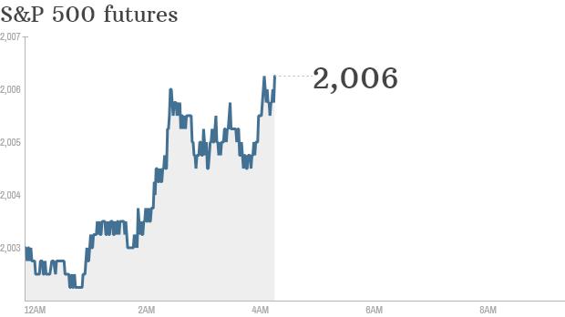 S&P futures 2014 09 02