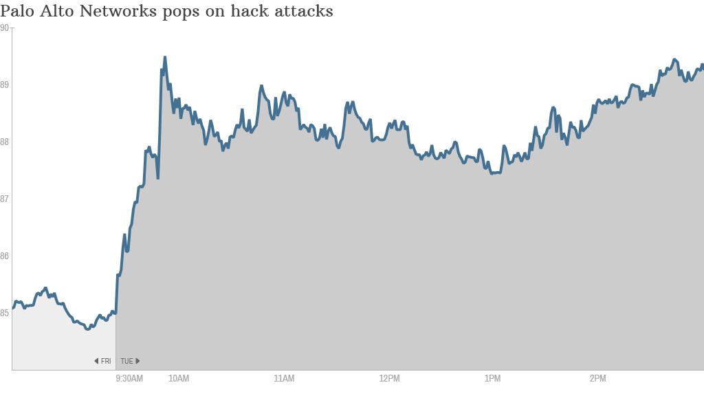 Palo Alto Networks stock pop
