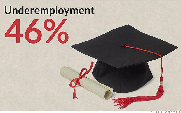 Underemployed Economics College grads a...
