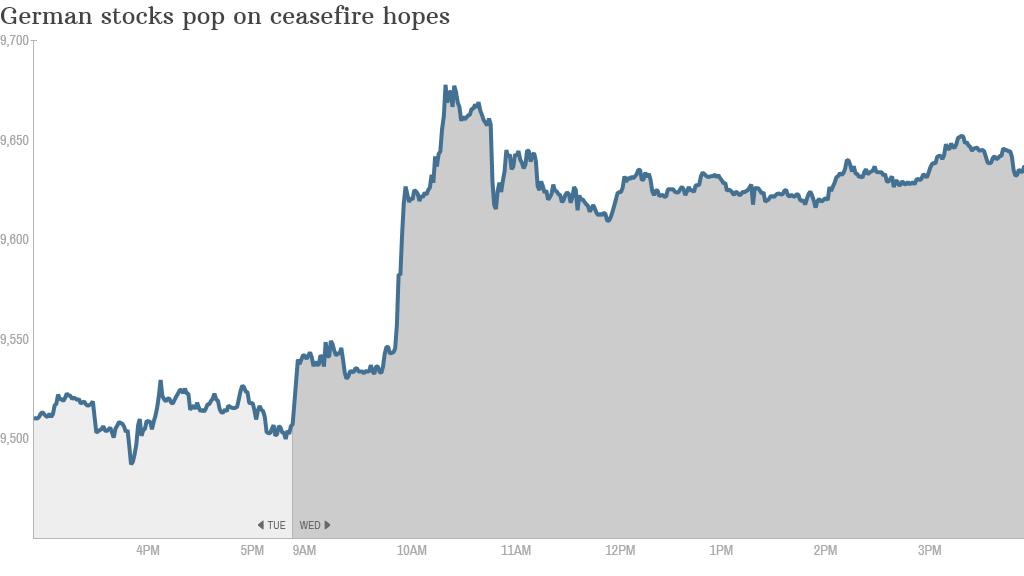 German stocks Ukraine 12PM
