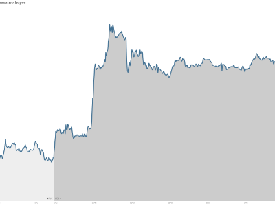 German stocks Ukraine 12PM
