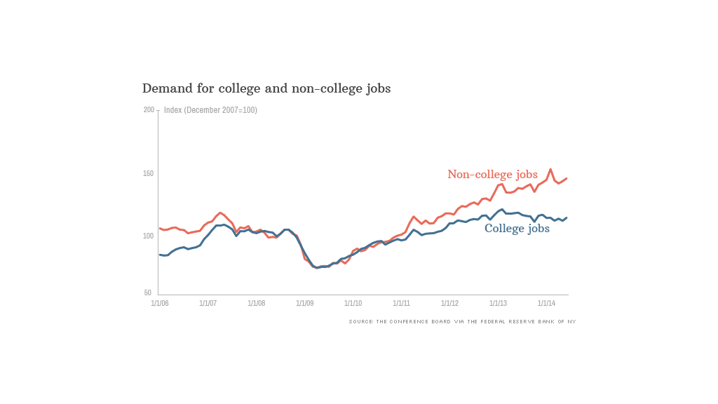 demand for college jobs