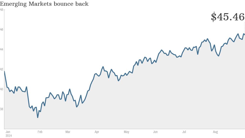 emerging markets index