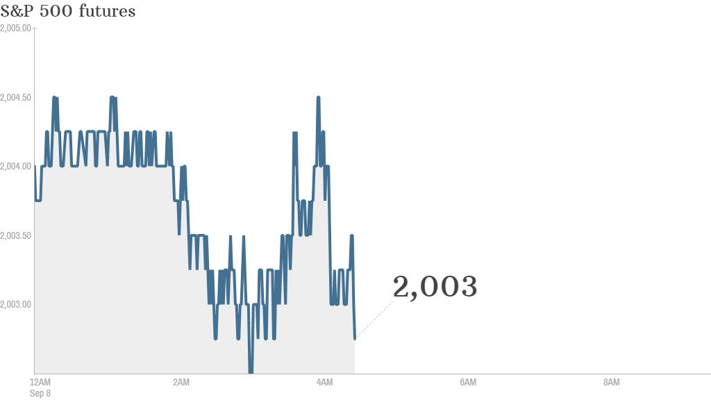 S&P futures 2014 09 08
