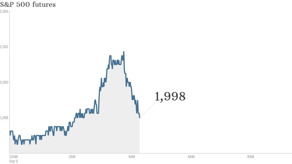 S&P futures 2014 9 9