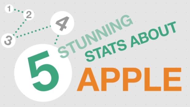 5 Stunning Apple Stats