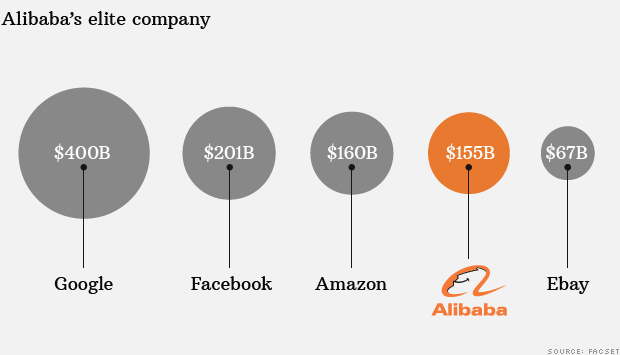 alibaba market value
