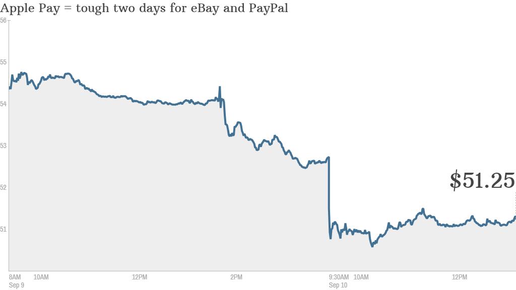 ebay stock