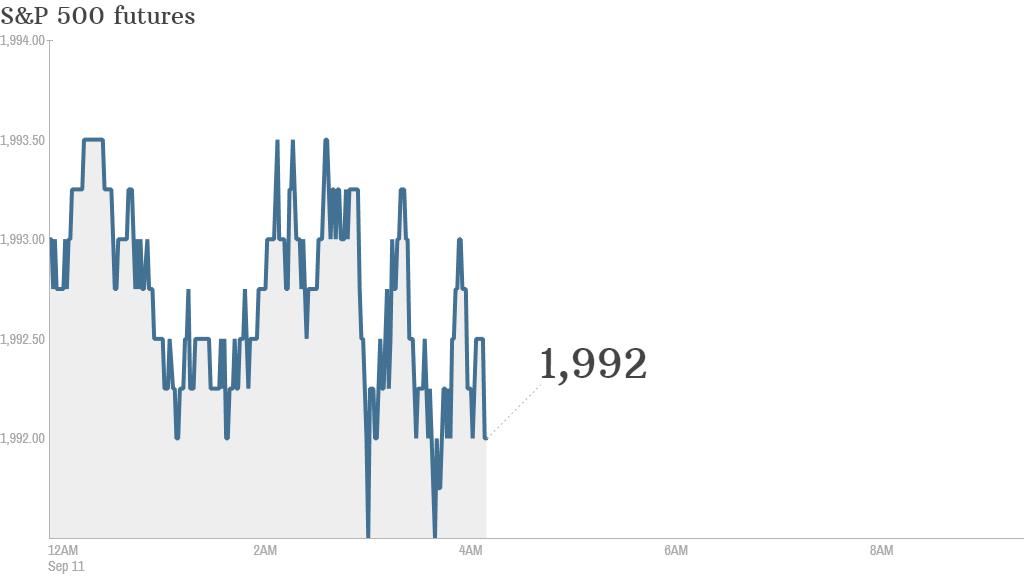 S&P futures 2014 09 11
