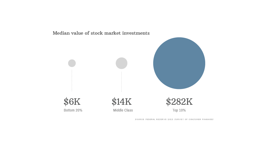 median market investment