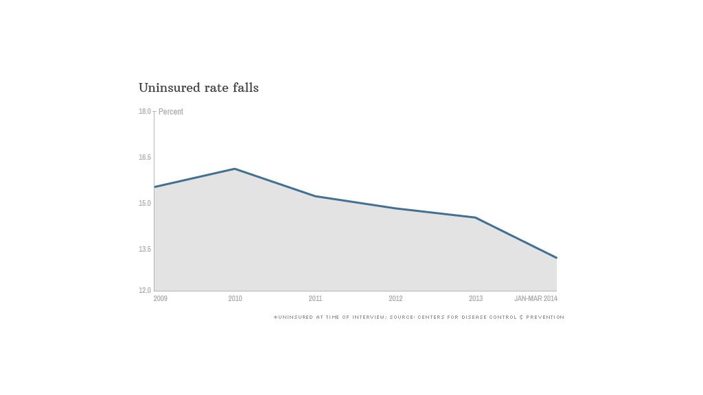 chart uninsured