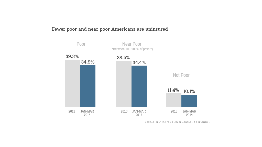 chart fewer poor