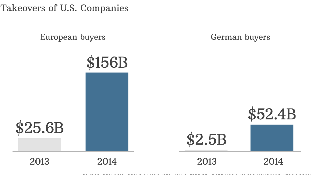 takeovers us companies