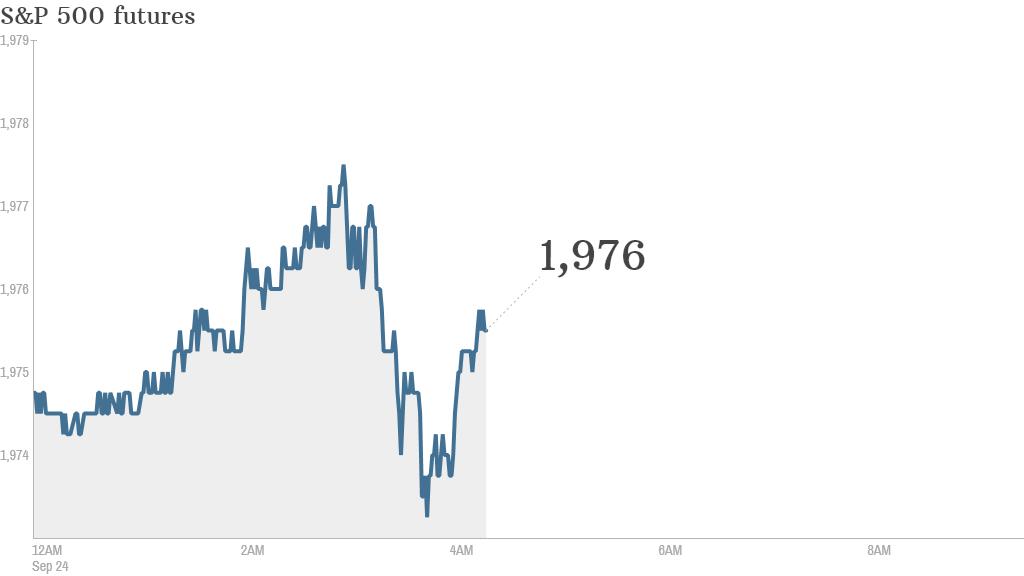 S&P futures 2014 09 24