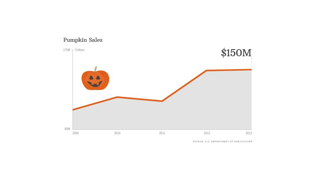 pumpkin sales