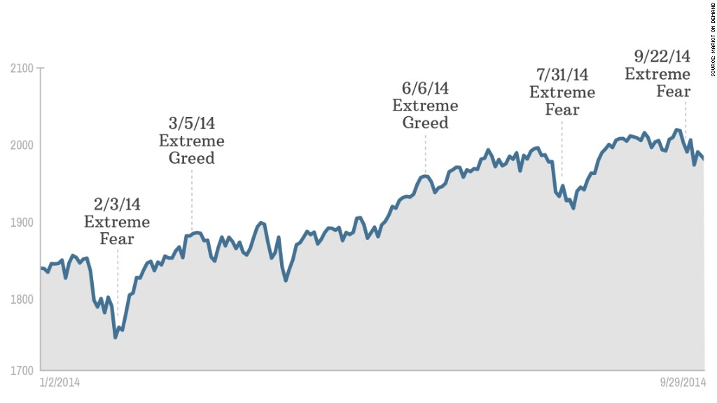 chart sp500 fear greed