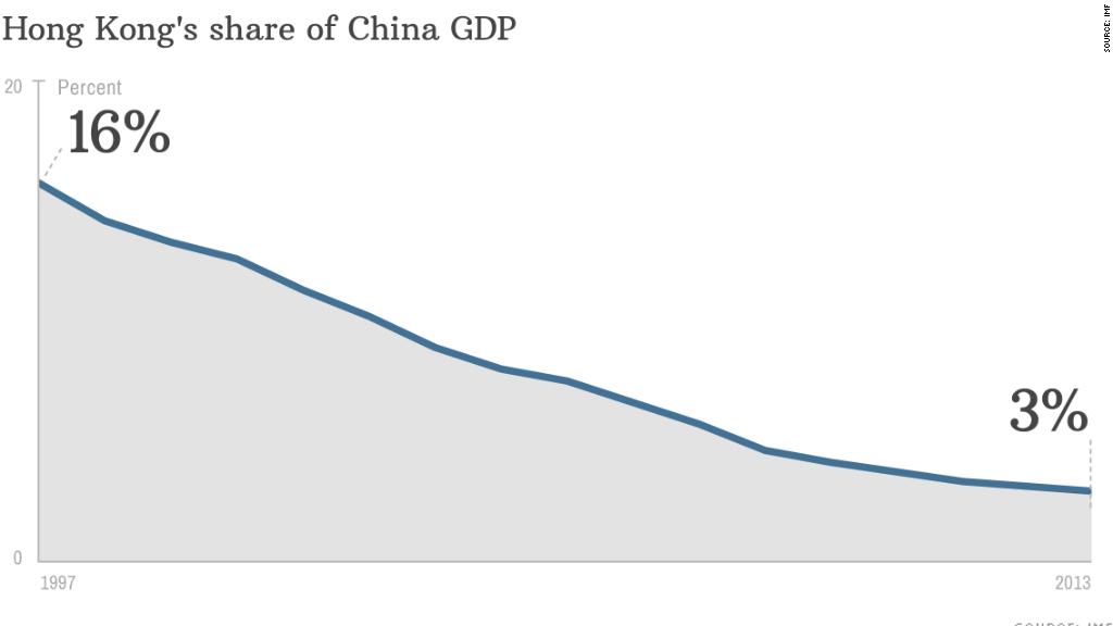 chart hong kong shares