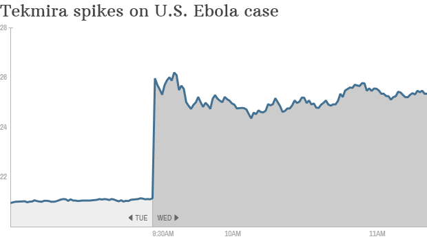 Tekmira Ebola outbreak stock