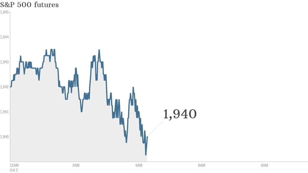 S&P futures 2014 10 02