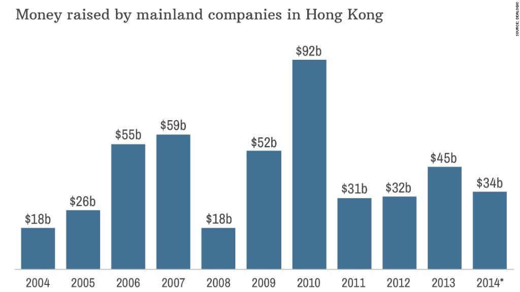 chart hong kong companies
