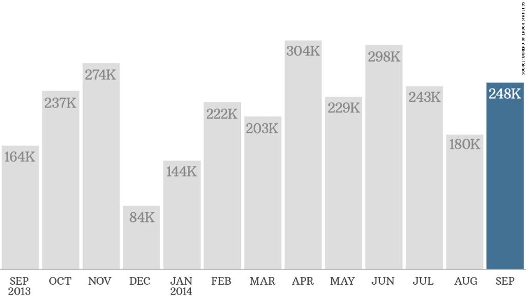 chart jobs 100314