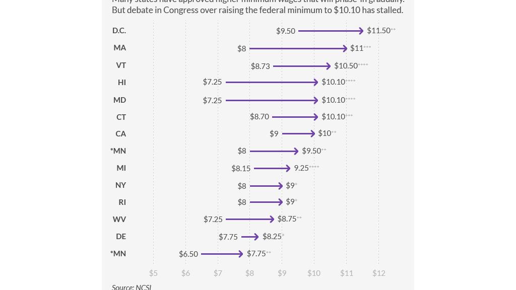 state-minimum-wage-rising-b