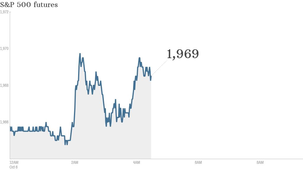 S&P futures 2014 10 06