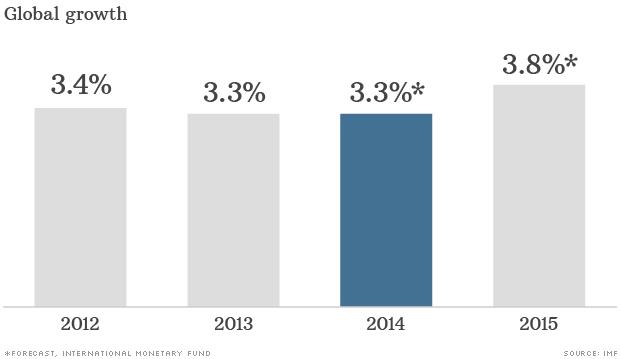 Haircut Economy : IMF cuts world economic growth forecast - Oct. 7, 2014