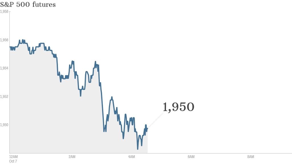 S&P futures 2014 10 07